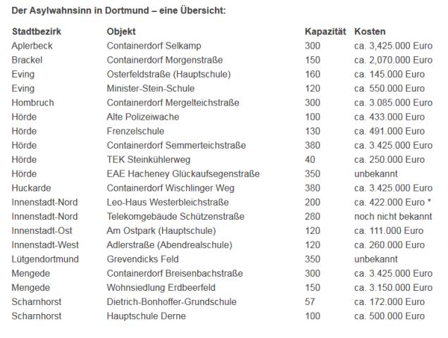 Dortmundecho_Statistik